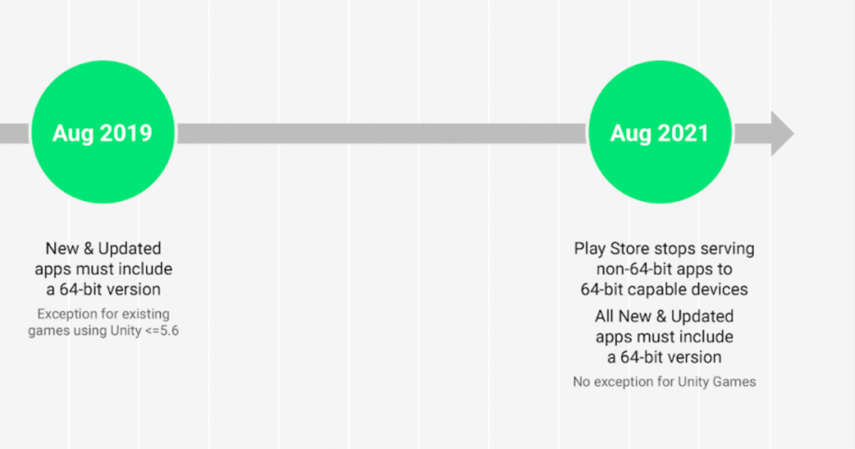 64 bit requirement timeline | source android developers blog