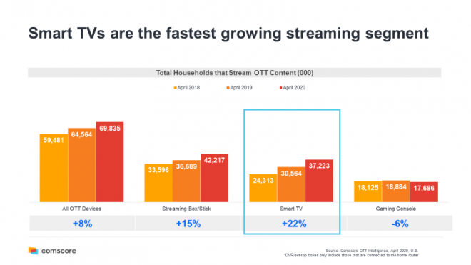 CTV Device Growth | Streaming Devices vs Smart TVs vs Game Consoles vs Other OTT Devices | Source: Comscore