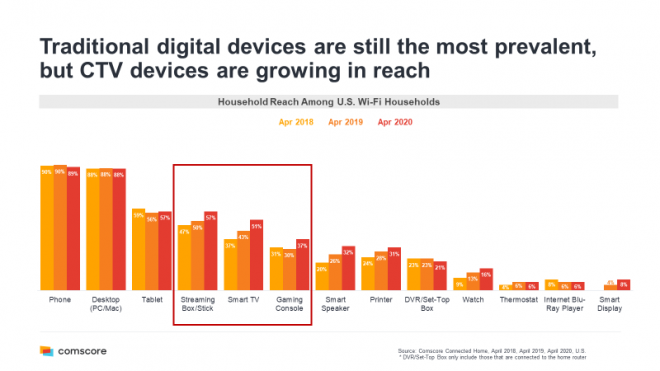 CTV Device Reach Compared Traditional Devices | CTV UA String Problem | Source: ComScore