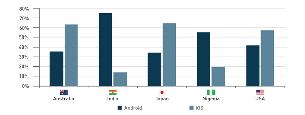 Android vs iOS web traffic share part 1