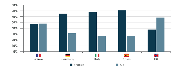 Android vs iOS web traffic share part 2