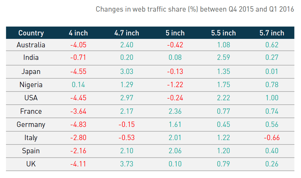 Screen size web traffic changes in Q1 2016