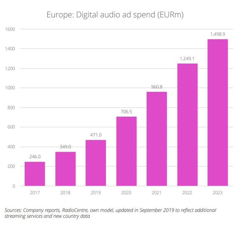 Digital Audio Advertising Market Trend | Source IAB Europe