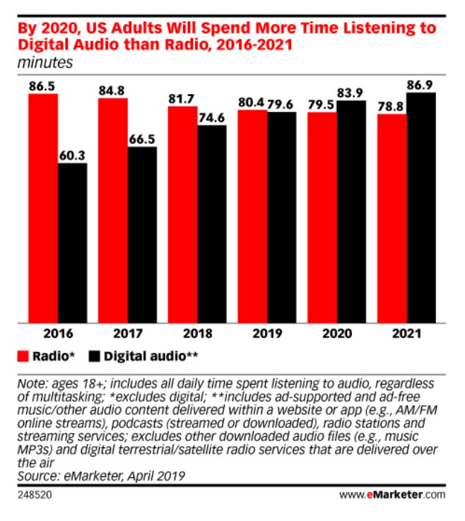 Digital Audio vs Radio Consumption Chart | Source eMarketer.com