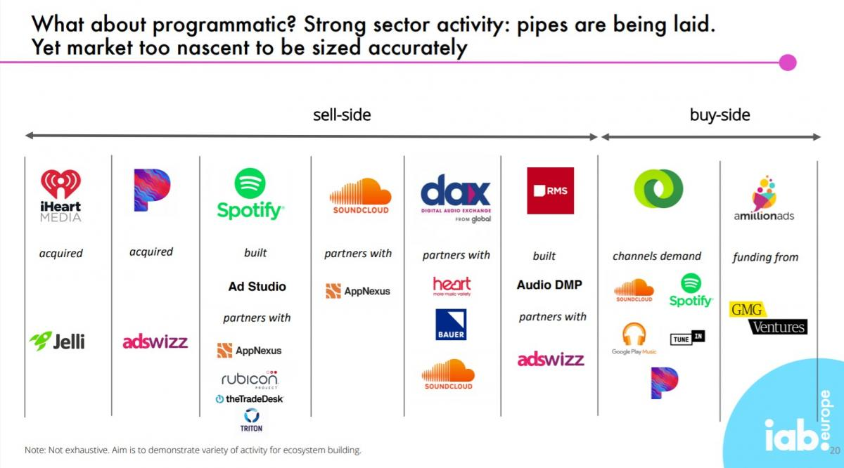 Programmatic Audio Advertising Landscape Overview | Source: IAB Europe