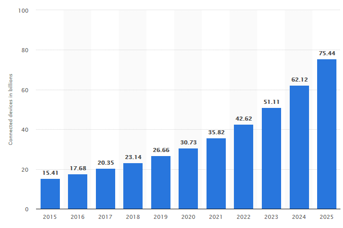 19 Mobile Web Predictions and Statistics for 2019