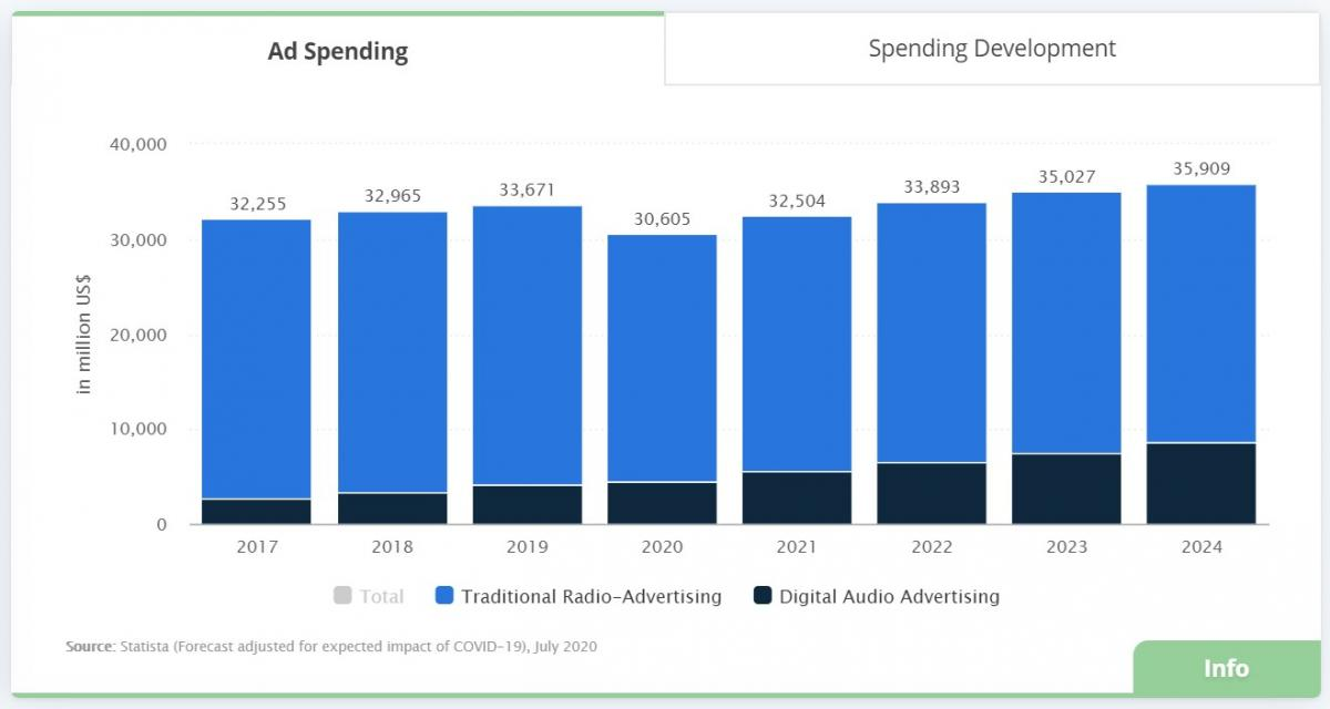 Traditional Radio-Advertising vs Digital Audio Advertising Spend Chart | Source: Statista
