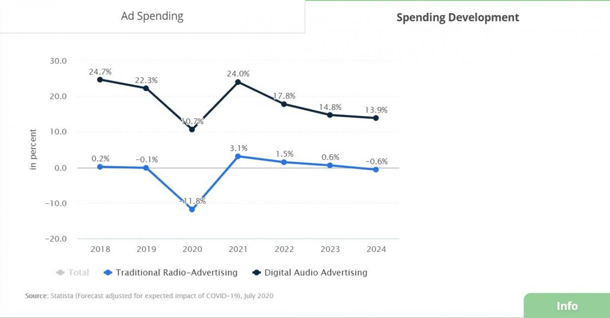 Traditional Radio-Advertising vs Digital Audio Advertising Spending Development Chart | Source: Statista