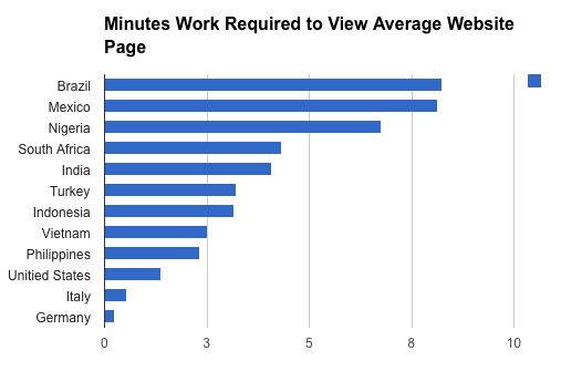 Device Atlas stats on page load times across different countries